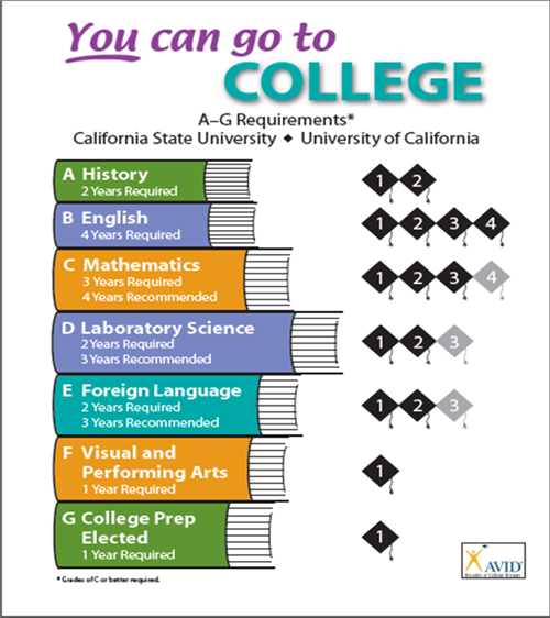 coursework a-g High school course requirements (a-g courses) the csu requires a minimum 15-unit pattern of courses for admission as a first-time freshman each unit is equal to a year of study in a subject area.