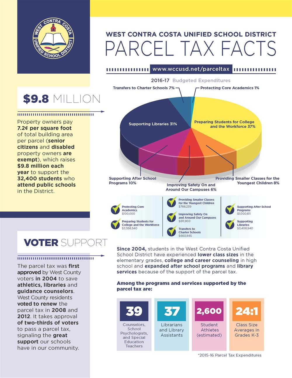 Parcel Tax / Facts on Measure T