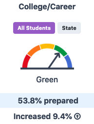 53% of students are prepared
