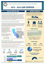 WCCUSD LCAP Infographic